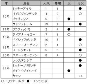 阪急杯・リファール&ダンチヒ